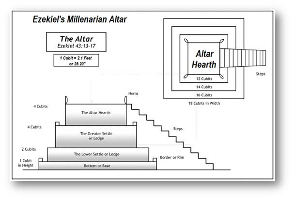 The Millennial Temple: the Altar of Sacrifice – Part 5